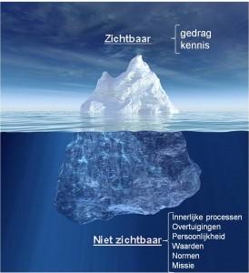 Ijsberg-tekst